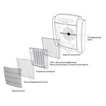 AIC XJ-2800 Очиститель воздуха с HEPA фильтром и УФ